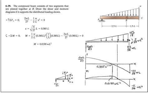 Solved The Compound Beam Consists Two Segments That