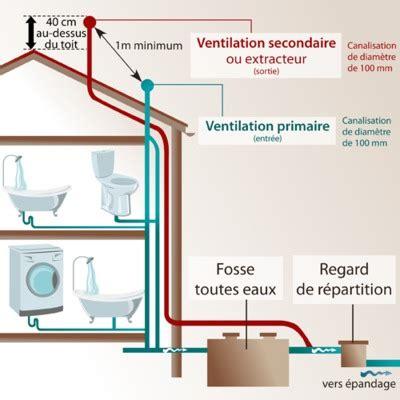 pompe de relevage pour cuisine ventilation fosse septique comment ventiler ooreka