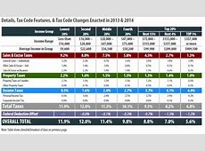 arkansas tax table Brokeasshomecom