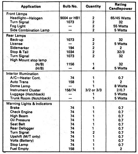 repair guides light bulb charts light bulb charts