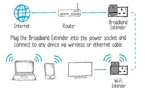Buy For Only Gbp The Home Hotspot Kit From