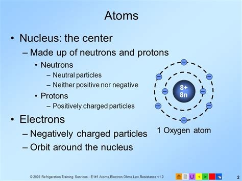 Protons Of Hydrogen by Hydrogen Atom Hydrogen Atom Protons Neutrons Electrons