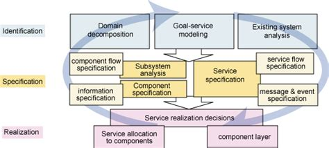Serviceoriented Modeling And Architecture