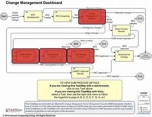 itil change management best practice maps overview With itil change management process template