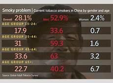 China's Smoking Habit Inhaling the Numbers China Real