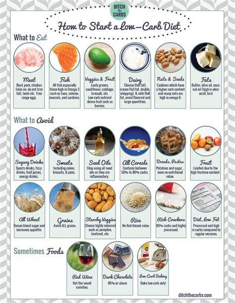 carb food list printable  printable calendars