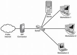 Small Business Network Diagram