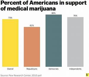 Nearly 9 in 10 New York voters support medical marijuana ...