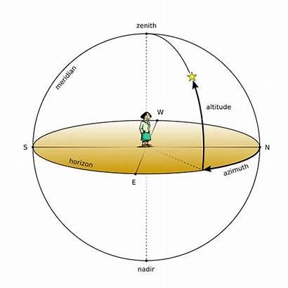 3d Surface Celestial Coordinates Azimuth Angle Altitude