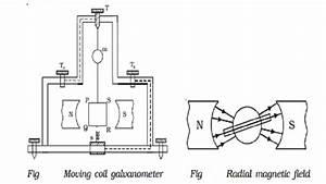Moving Coil Galvanometer   Principle  Construction