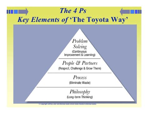 The Toyota Way by The Toyota Way