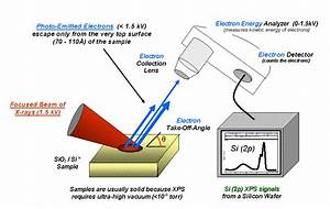 X-ray Photoelectron Spectroscopy