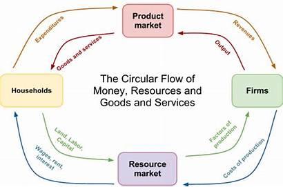 Circular Flow Diagram Economics Income Clone Sector