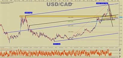Cad Canada Analysis Usd Technical Breather Bears