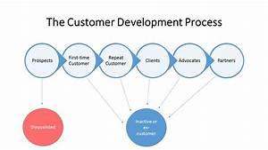 New business development resume