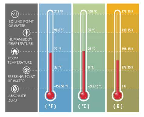 Water Temperature  Environmental Measurement Systems