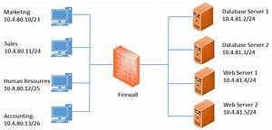 Firewall Rule Video | Get Certified Get Ahead