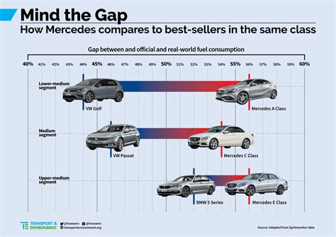 Mercedes, The Greatest Deception In Europe's Car Fuel