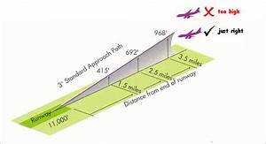 What Are The Functions Of The Glide Slope And Localizer