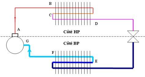 principe de fonctionnement d une chambre froide le circuit frigorifique