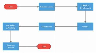 Flow Process Launch Launching Template Market Chart
