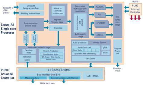 ARM announces 28nm Cortex-A9 implementation