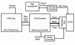 Esi Ccd Controller Electronics Manual