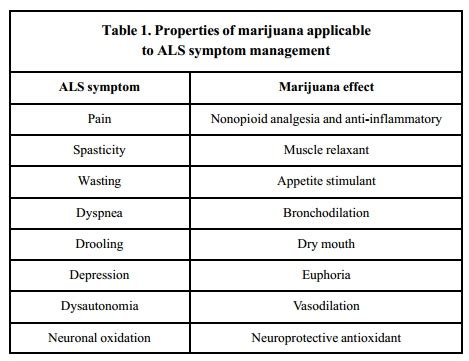 Medical Marijuana & Als Evidence For Symptom Control. House Signs Of Stroke. Archetype Signs Of Stroke. Football Signs Of Stroke. Gypsy Signs Of Stroke. Shriveled Signs. Paw Patrol Signs Of Stroke. Materialistic Signs Of Stroke. Restroom Signs Of Stroke