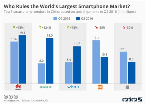 smartphone market chart who the world s largest smartphone market