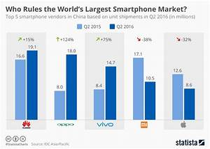 Chart: Who Rules the World's Largest Smartphone Market ...