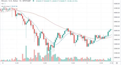Attend timing and you webinar because of you. Market Wrap: Bitcoin Claws Back to $36.4K While 25% of ...