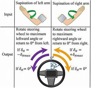 A Surface Electromyography Controlled Steering Assistance