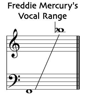 reverbs freddie mercury as a kid