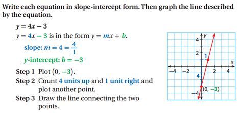 Writing Equations In Slope Intercept Form From Graph