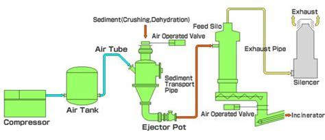 sewage treatment system kawasaki heavy industries