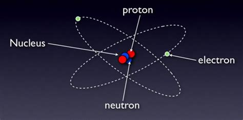 The Current Atomic Model   www.pixshark.com - Images