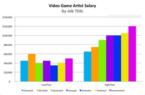 Video Game Artist Salary for 2018