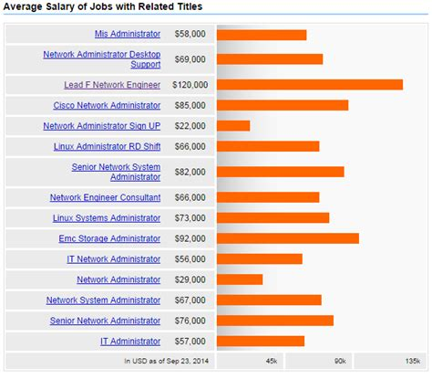 average network security administrator salary