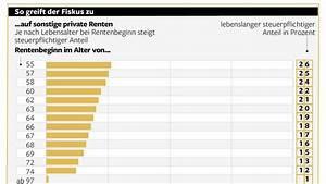 Ertragsanteil Rente 2014 : fiskus das m ssen rentner bei der steuererkl rung ~ Lizthompson.info Haus und Dekorationen