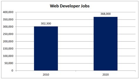 bureau of labor statistics careers what is a web developer king