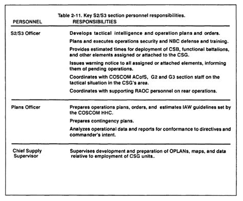 Contingency Operations Plan Template by Fm 54 30 Chptr 2 Corps Support Group Hhc