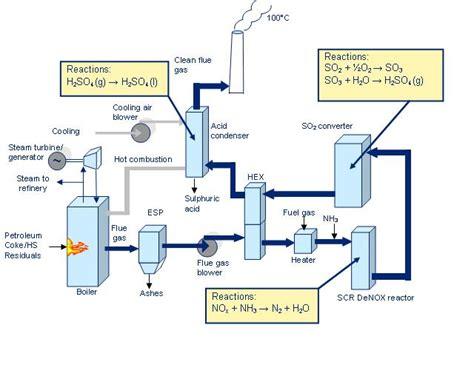 flue gas desulfurization revolvy