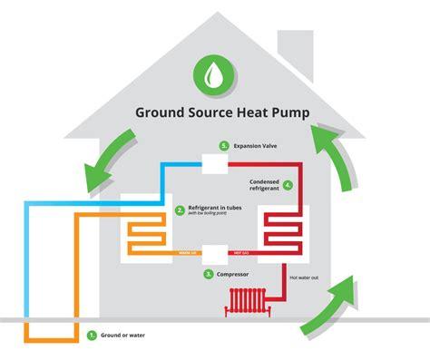 Waterground Source Heat Pump Installation  Heat Different