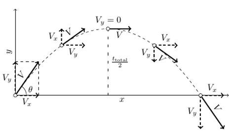 Projectile Motion Diagram Using Pgfplots Tikz Tex