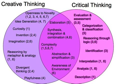 Best 25+ Critical Thinking Skills Ideas On Pinterest