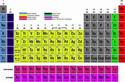 Periodic Noble Gases Halogens Valence Electrons Many