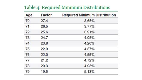 ira required minimum distribution table tips for taking your ira rmd bayntree wealth advisors
