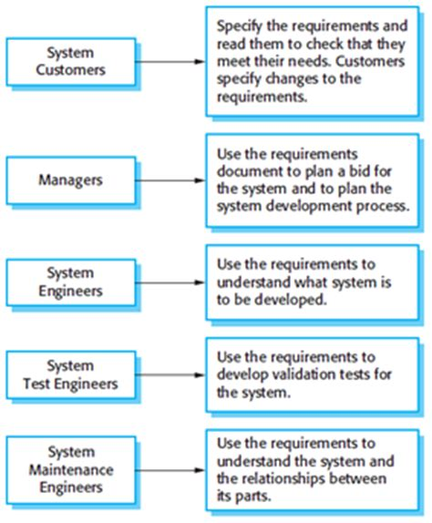 software requirements document template software requirements specification template choice image template design ideas