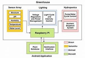Team 3  Smart Hydroponic Greenhouse
