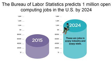 bureau of labor statistics careers april daly 39 s